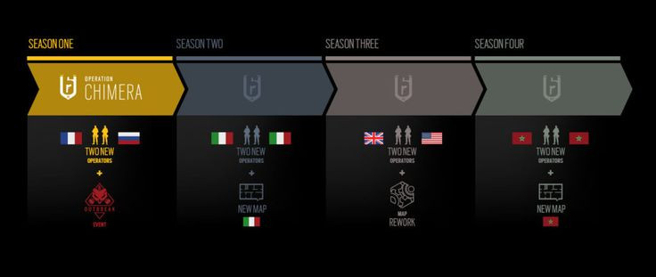 """Rainbow Six Siege is a game that does content right; to that effect, it's bringing even more content nearly three years after its release. Today, the game's development team announced their """"Year 3"""" content and support timeline, including eight new operators and two new maps as well as the new Outbreak event.  Year 3 is set to begin with Operation Chimera, which introduces two brand new operators as well as the Outbreak event. The operators are biohazard specialists and will have special…"""