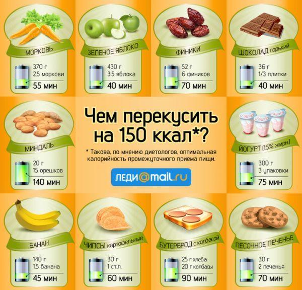 перекус на 150 ккал