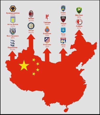 Европейские футбольные клубы, которые принадлежат китайцам