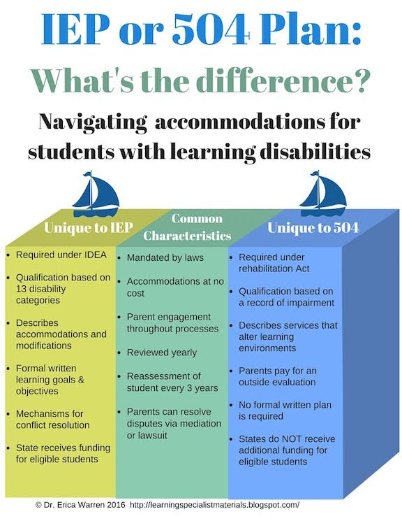 This blog helps explain the difference between an IEP and a 504 plan.  It compares and contrasts the mandates required for both 504 and Individualized Education Plan (IEP) designations. This is benefical for SLPs because the SLP is responsible for being on the IEP team is a student is receiving speech services and making 504 plans if necessary or helping to provide accomodations