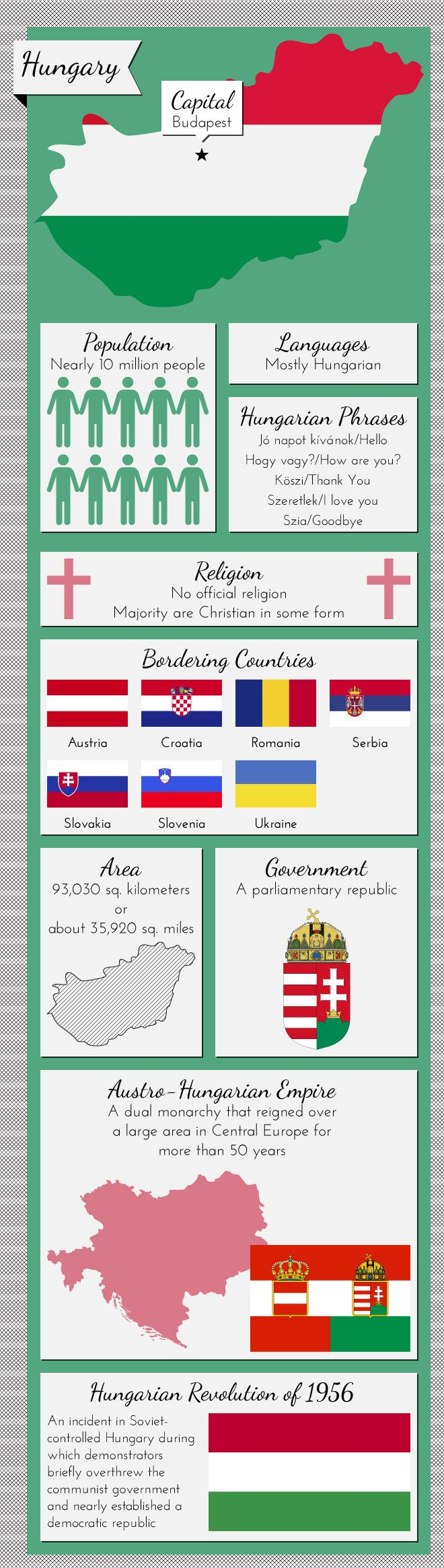 Infographic of Hungary Fast Facts http://www.mapsofworld.com/pages/fast-facts/infographic-of-hungary-fast-facts/