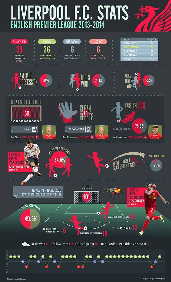 Check out this infographic of Liverpool's 2013-14 Premier League season in stats... - http://footballersfanpage.co.uk/check-out-this-infographic-of-liverpools-2013-14-premier-league-season-in-stats/