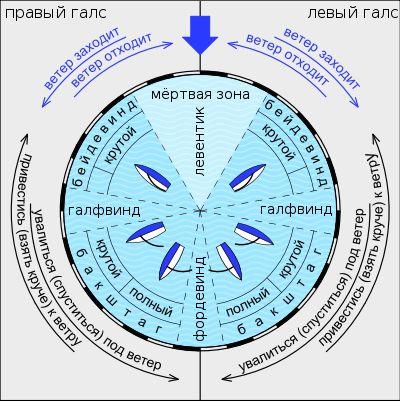 Points of sail Ru.svg