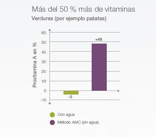 Hasta un 50% más de vitaminas, minerales y sabor que con la cocción con agua.
