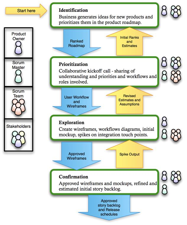 product roadmap development in an agile world