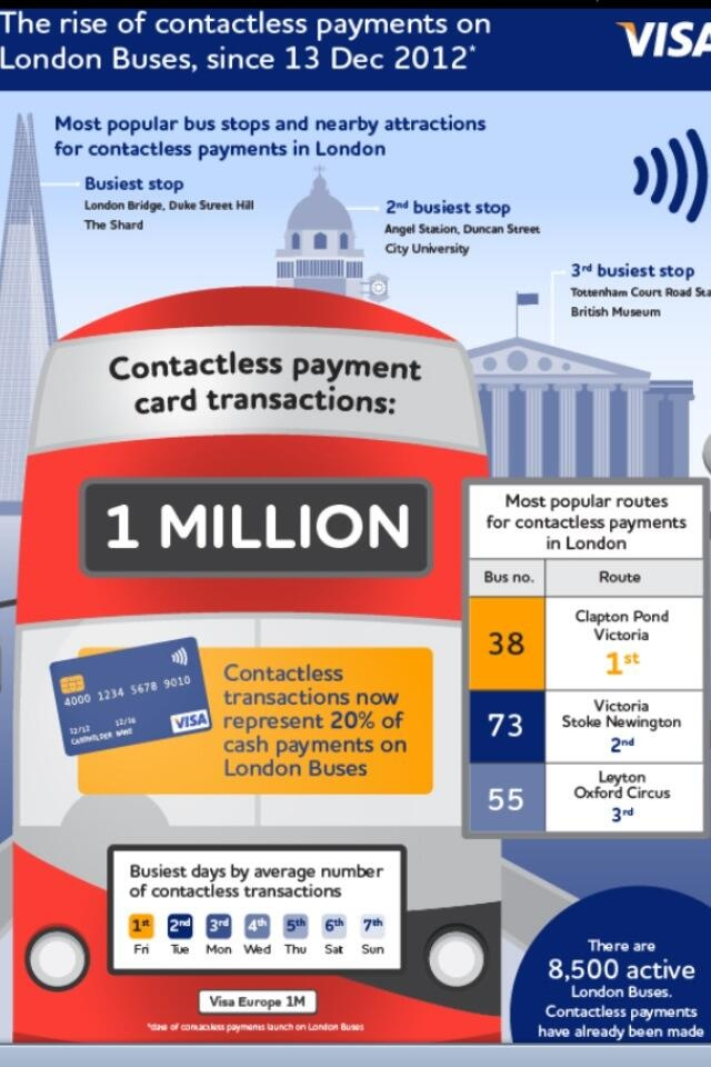NFC: Now For Commuters    Infographic on the rise of contactless payments onboard London buses. #Identive #NFC #Contactless #Payments #MobilePayments #Visa