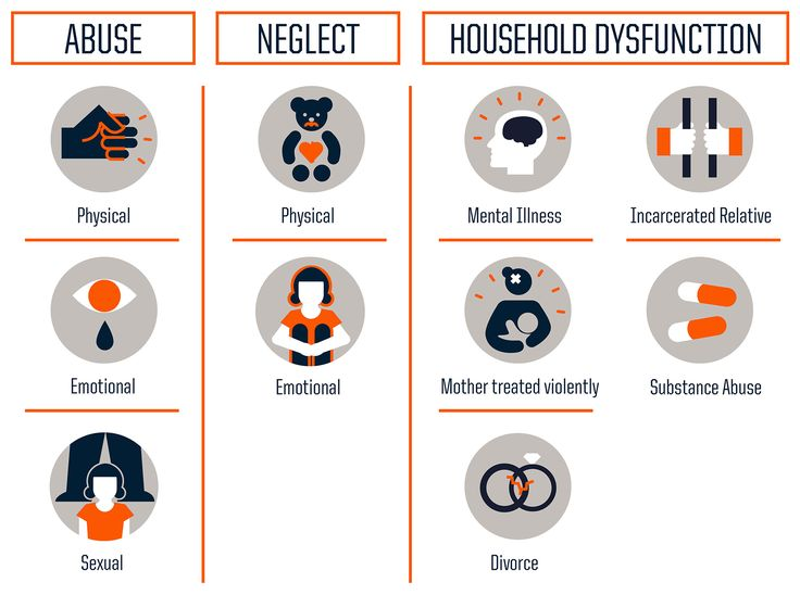 The three types of Adverse Childhood Experiences include abuse, neglect and household dysfunction