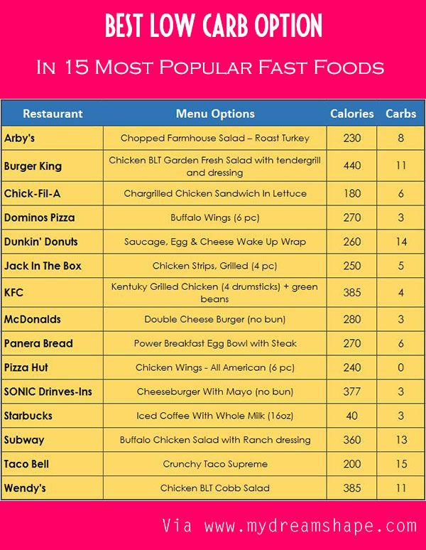 15 Best Low Carb Fast Food Options : www.mydreamshape.com/low-carb-fast-food-options-keto/ #lowcarb #atkins #plexus Eating out is not so bad when you plan your food before you get there.