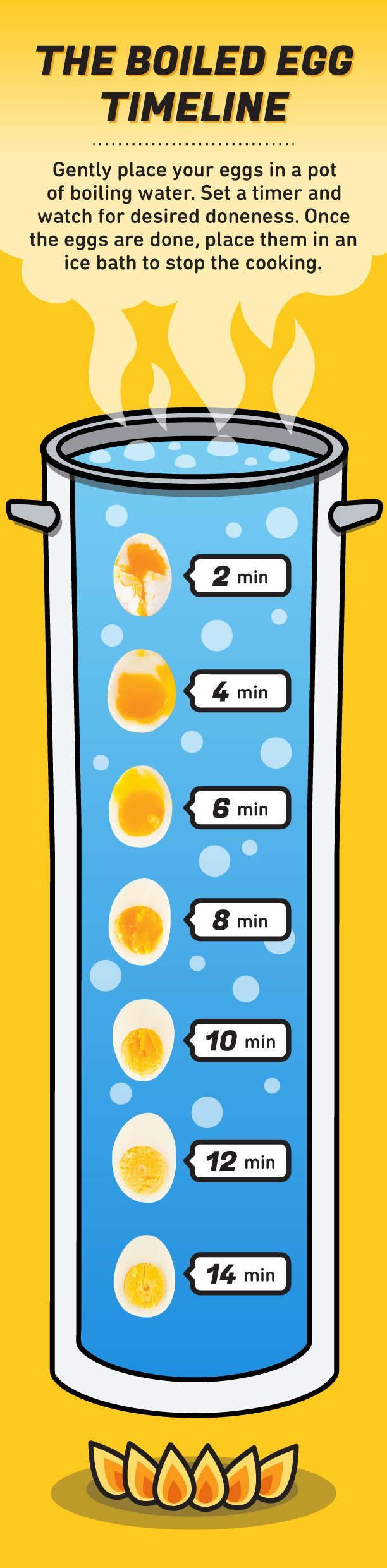 How To Make Perfect Boiled Eggs Every Time