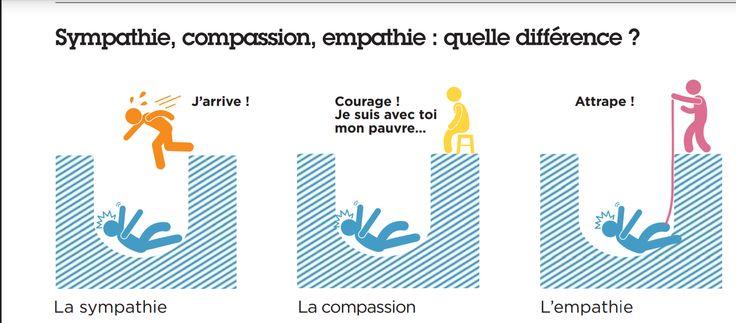 L'empathie ? :  La sympathie se différencie de l'empathie par le fait qu'elle n'implique pas une émotion similaire ou appropriée, mais plutôt le sentiment d'être « touché » et de ressentir le besoin d'agir pour soulager la souffrance d'autrui. Contrairement à la sympathie, l'empathie implique une proximité émotionnelle plus forte chez celui qui fait preuve d'empathie vis-à-vis des émotions vécues par l'autre.