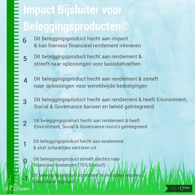 Impact Bijsluiter voor Beleggingsproducten