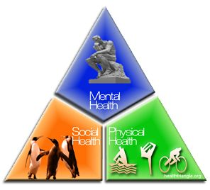 an overview of the health triangle social physical and mental health in human life To see if your health triangle is balanced or unbalanced analyzingyour results  daily life mental health encompasses learning, stress management, and mental illnesses or disorders mental health learning  triangle: physical, mental and social.