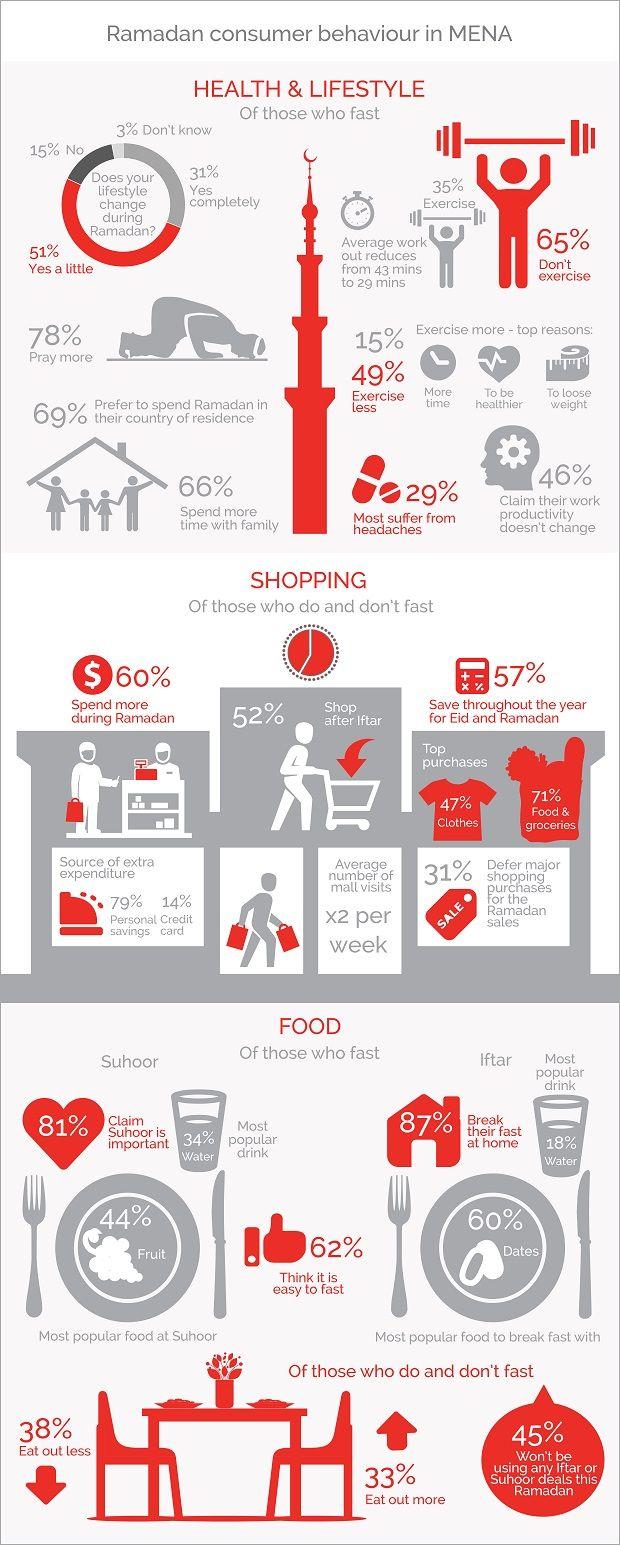 Infographic: Ramadan Consumer Behaviour in MENA