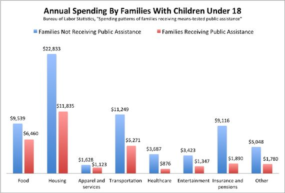 This Chart Blows Up the Myth of the Welfare Queen - Atlantic Mobile