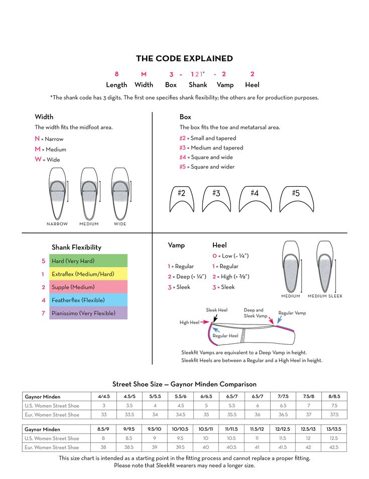 GM Fitting Info | Gaynor Minden