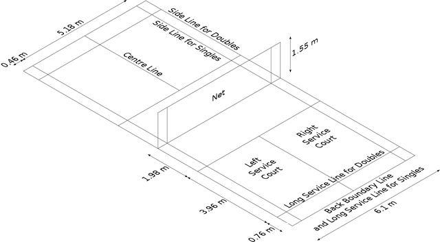 dimensiones campo de badminton