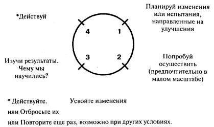 менеджмент The Shewhart Cycle (Drawn by Dr. Deming)