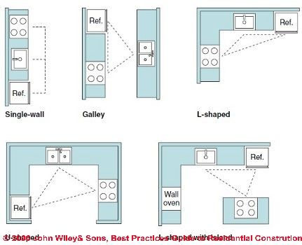 Typical kitchen layouts. Figure 6-1: Kitchen & Bath Design (C) J Wiley S Bliss