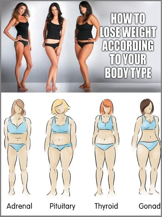 How To Lose Weight According to Your Body Shape How To Lose Weight According to Your Body Shape Since not long ago we came across a really very helpful Dr. Oz episode which focused on losing weight