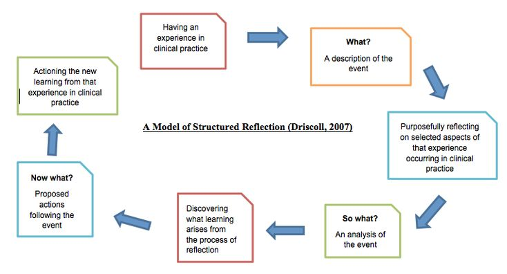 an analysis of the following johns model of structured reflection Focusing on what is important in a structured manner (johns bowers reflective model (table 1) following this analysis in order for the reflection.
