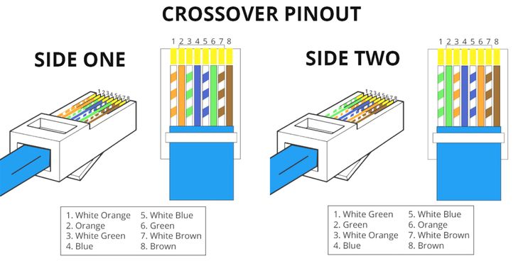 Rj45 Pinout Wiring Diagrams For Cat5e Or Cat6 Cable Bright Cat5 Diagram To