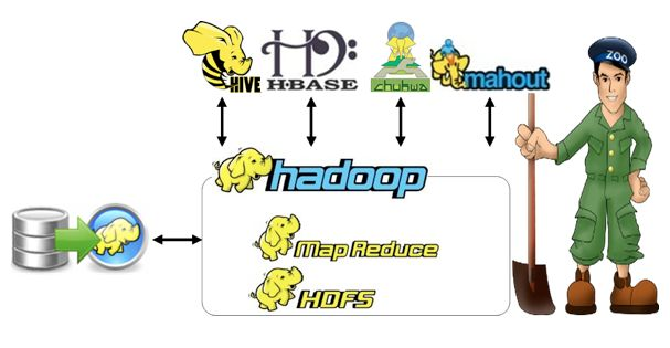 http://www.itcoordinates.com/index.php?page=big_data_hadoop