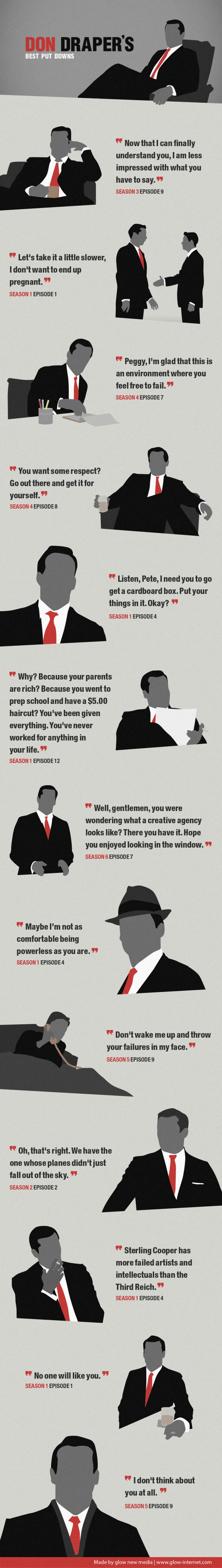 How often have you wished you could deliver the perfect put down when the moment called for it rather than thinking of it hours after the fact?Of course, Don Draper has a crew of writers doing the hard part, but it never hurts to dream.Here are a few of his choicer phrases.Via Glow New Media.Infographics with attitude.