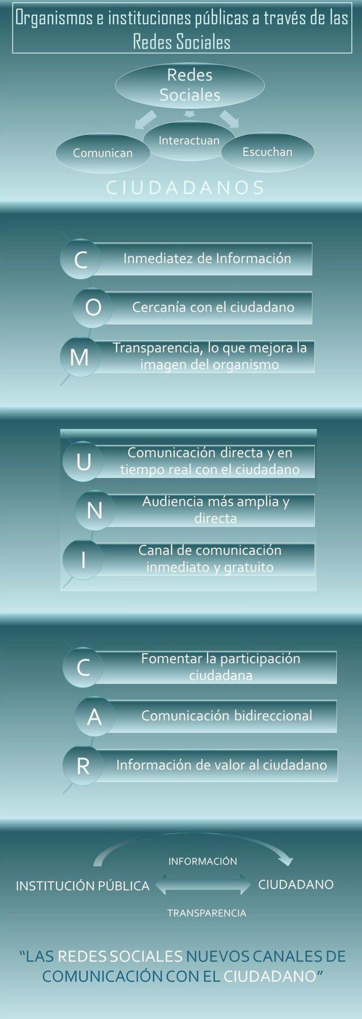 Las Redes Sociales como canales de Información y de Atención al Ciudadano - MARIÁNGELES BERNA Redes sociales paso a paso