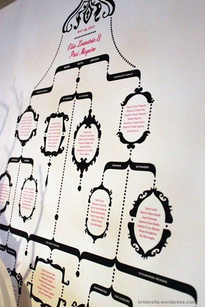 wedding guest tree - illustrate how the guests are connected to the bride and groom