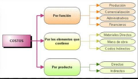 Clasificacion de costo Clasificación de los costos.  Los costos tienen dos fuentes de origen: las erogaciones del periodo, cuando éstas representan bienes o servicios que se utilizan íntegramente en él y los consumos, depreciaciones, amortizaciones y aplicaciones de erogaciones previamente efectuados en activos, en la medida en que las mismas se van consumiendo, depreciando, amortizando o aplicando.  A su vez los costos pueden clasificarse en dos grupos fundamentales:  1.- Producción…