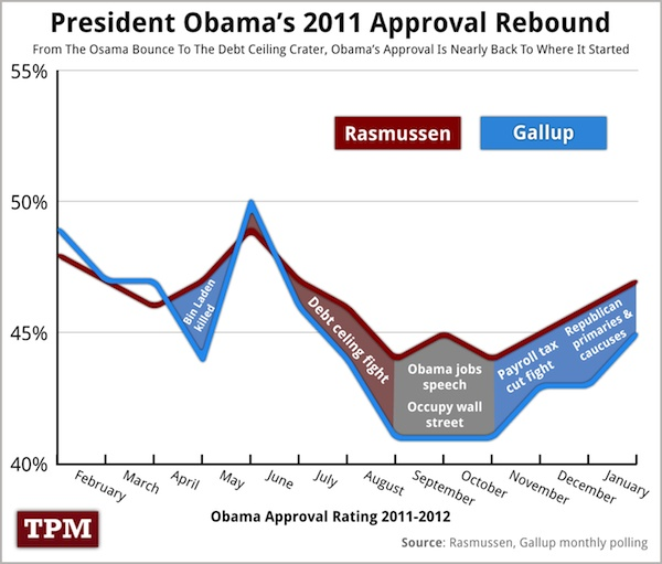 Correlation between Obama approval rating and political actions.