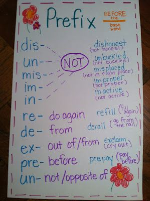 prefixes and suffixes: Prefixes Charts, Prefixes Anchors, Language Art, Anchor Charts, Cute Ideas, Prefixes And Suffixes, Prefixes Suffixes, Gillespi Thoughts, Anchors Charts