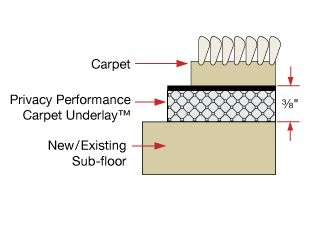 Soundproof Carpet Floors | Sound Isolation Company