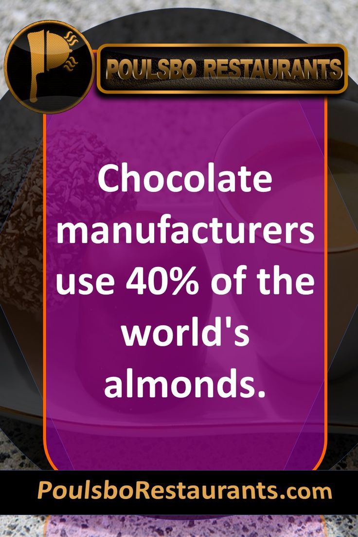 Chocolate manufacturers use 40% of the world's almonds. Food fact presented by PoulsboRestaurants.com