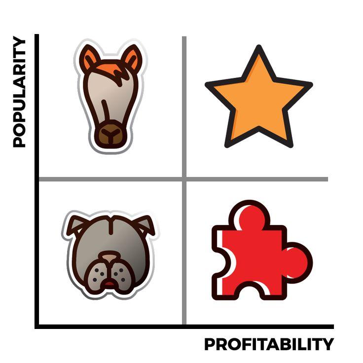 Menu Engineering Popularity Profitability Matrix