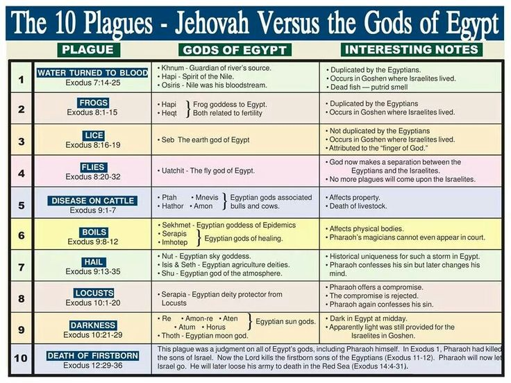10 plagues - description table.  Each plague taught that Jehovah was greater than the Egyptian gods.