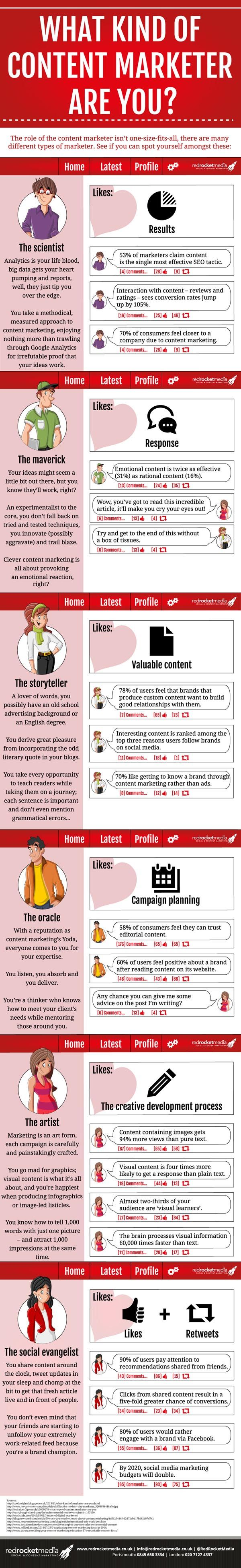 Are you a content marketer? #ContentMarketing #Infographic