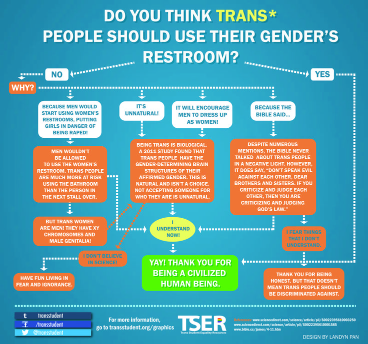 Can We Put This Chart In Every Public Restroom? 'Cause That Would Be Wonderful.