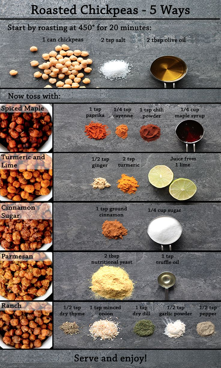 The best healthy snack just got even better. Use these simple spice additions to create the recipes shown here, and give your Roasted Chickpea Snacks a variety of interesting flavor twists! Read more in http://natureandhealth.net/