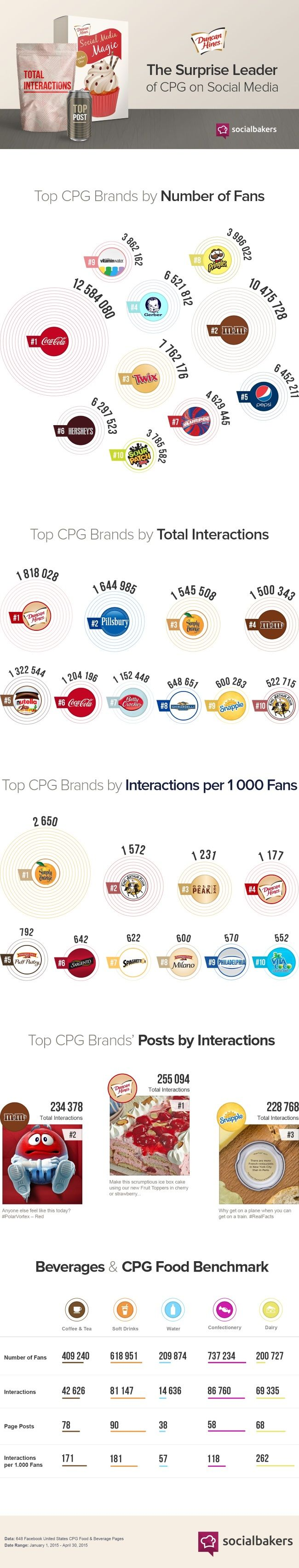 Consumer Packaged Goods on Facebook: Surprising results with lessons for all   Ad Week: Social Times