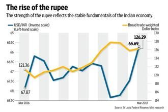 The chart compares the rupee-dollar exchange rate with the broad nominal trade weighted US Dollar Index, taken from the Federal Reserve Bank of St Louis, Missouri. Graphic: Naveen Kumar Saini/Mint