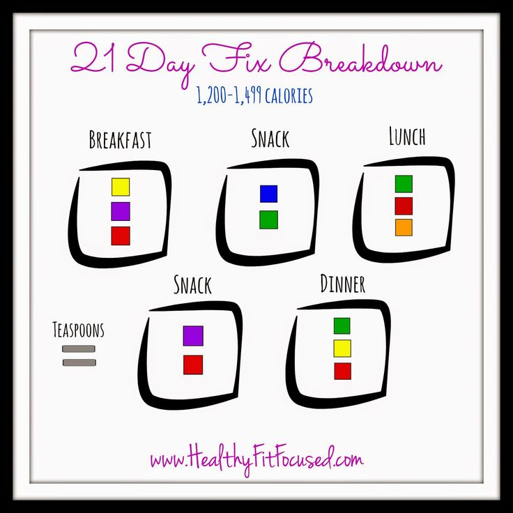 21 Day Fix Meal Breakdown, 21 Day Fix Cheat Sheet, 21 Day Fix Made Easy, 1200-1499 calories,