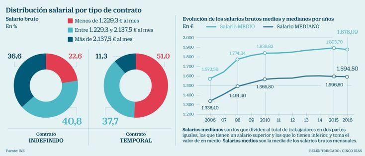 El salario medio cayó en 2016 por primera vez en diez años, hasta 1.878 euros |