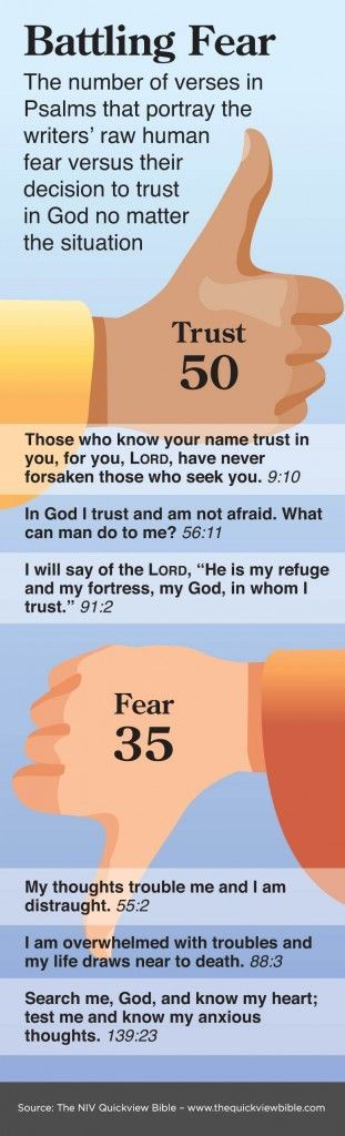 BATTLING FEAR:  The number of verses in Psalms that portray the writer's raw human FEAR versus their decision to TRUST in God no matter the situation.