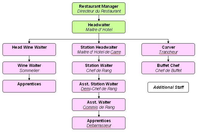 restaurant organizational chart