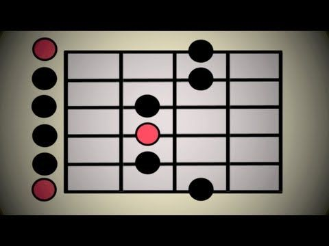 The FIRST SCALE you should learn on guitar | PLUS TEN RIFFS!! E Minor Pentatonic - YouTube