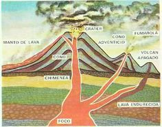 Blog de los niños. Volcanes: Partes de un volcán. Volcanoes: Parts of a volcano.