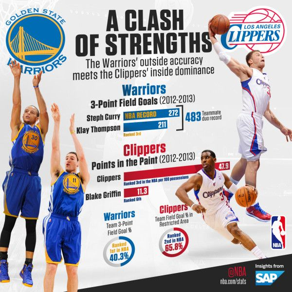 Nuggets Clippers Highlights: 89 Best Images About Sports Infographics On Pinterest