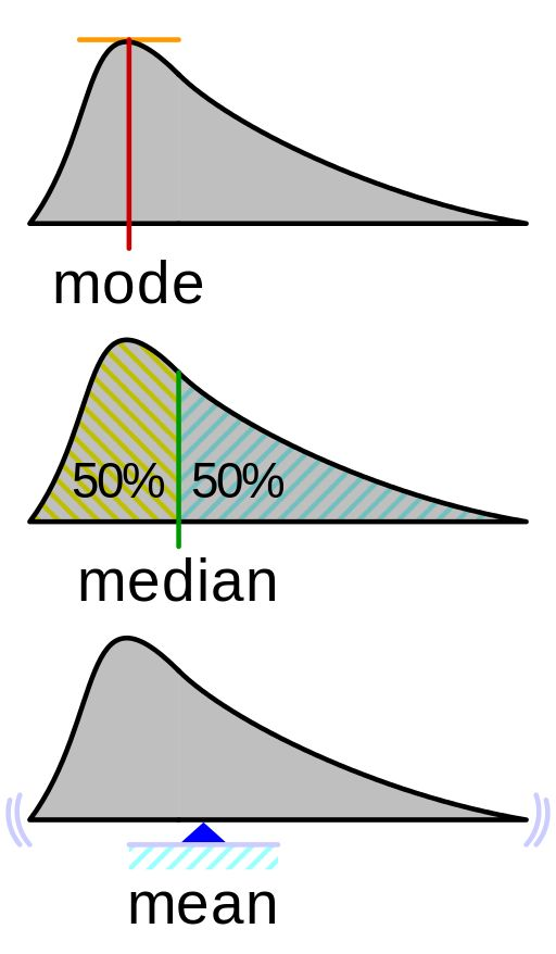 Visualisation mode median mean - Probability density function - Wikipedia