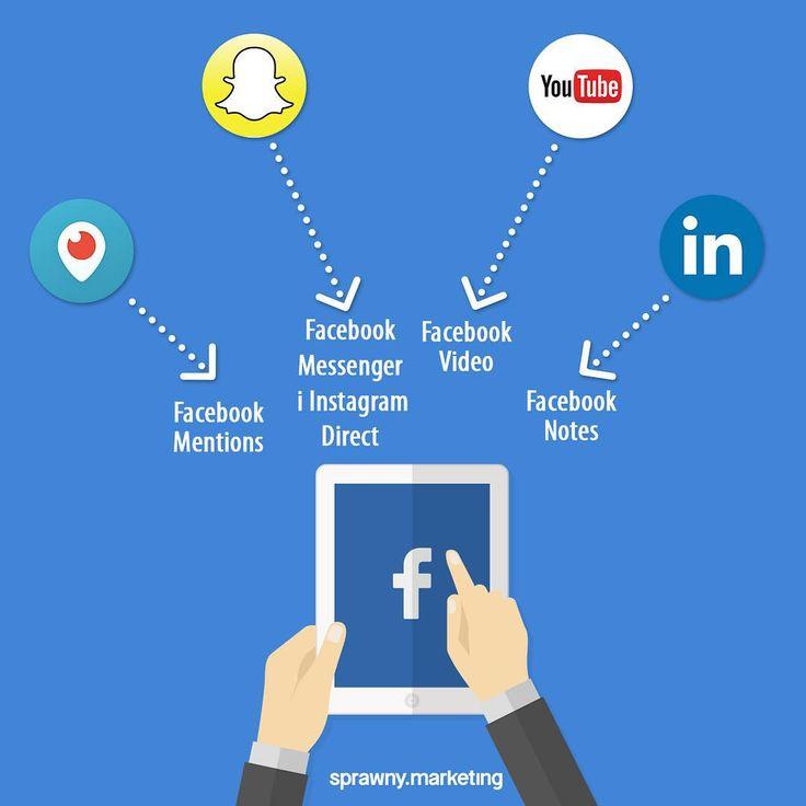 """Czy #facebook """"pożera"""" inne #socialmedia? @cezarylech odpowiada na to pytanie w dzisiejszym artykule http://bit.ly/fb-pacman"""
